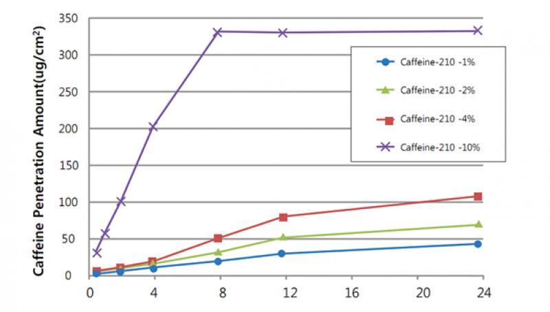 biogenic-caffeine-210-giam-mo-gia-si-tren-toan-quoc-4-1545799921.png